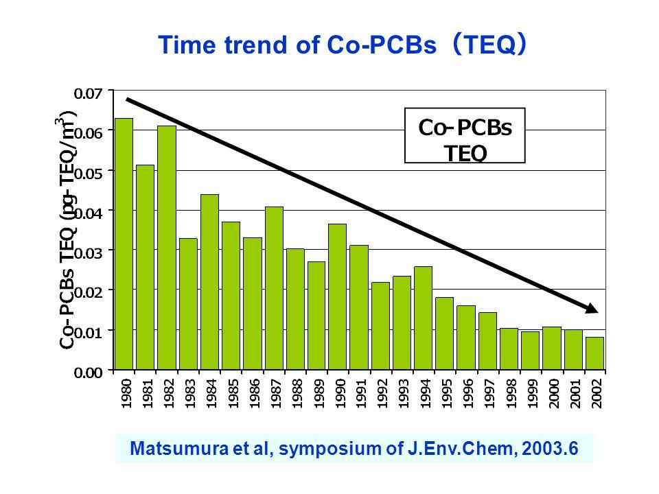 Matsumura et al, symposium of J.Env.Chem, 2003.6 Time trend of Co-PCBs ( TEQ )