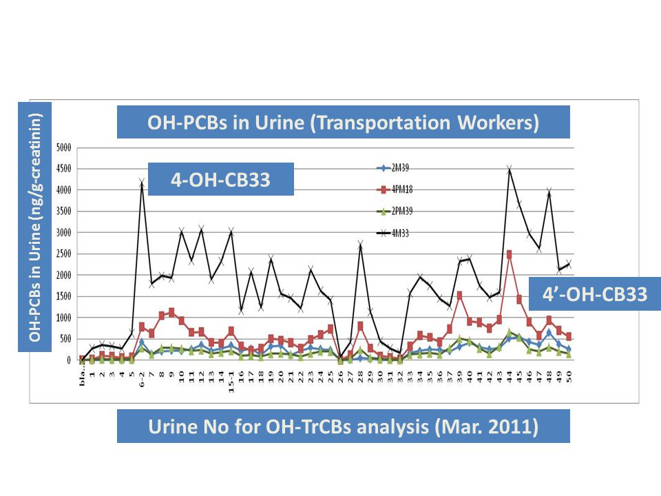OH-PCBs in Urine (Transportation Workers) Urine No for OH-TrCBs analysis (Mar.