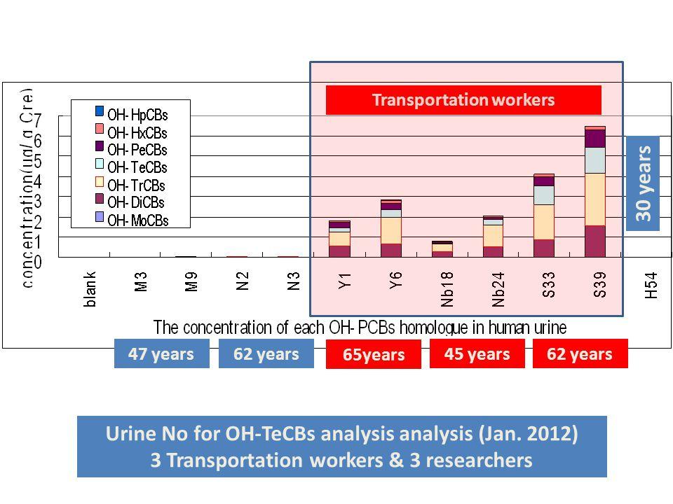Urine No for OH-TeCBs analysis analysis (Jan.