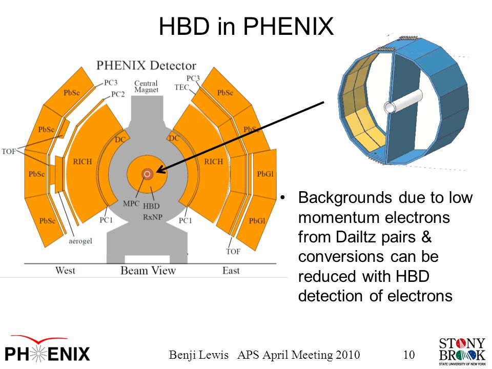 Benji Lewis APS April Meeting 201010 HBD in PHENIX Backgrounds due to low momentum electrons from Dailtz pairs & conversions can be reduced with HBD detection of electrons