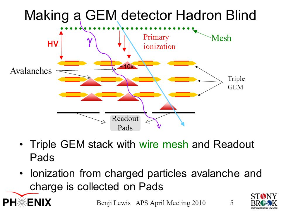 Benji Lewis APS April Meeting 20105 Triple GEM Readout Pads Making a GEM detector Hadron Blind Avalanches ~10x  Mesh Primary ionization HV Triple GEM stack with wire mesh and Readout Pads Ionization from charged particles avalanche and charge is collected on Pads