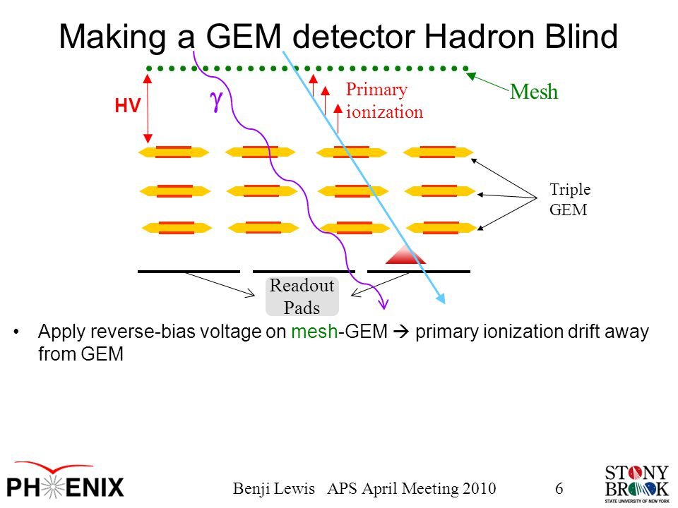 Benji Lewis APS April Meeting 20106 Triple GEM Readout Pads Making a GEM detector Hadron Blind Apply reverse-bias voltage on mesh-GEM  primary ionization drift away from GEM HV Mesh  Primary ionization
