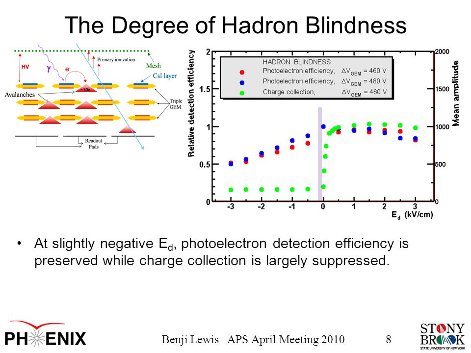 Benji Lewis APS April Meeting 20108 The Degree of Hadron Blindness At slightly negative E d, photoelectron detection efficiency is preserved while cha