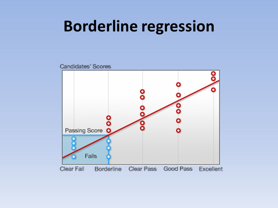 Borderline regression