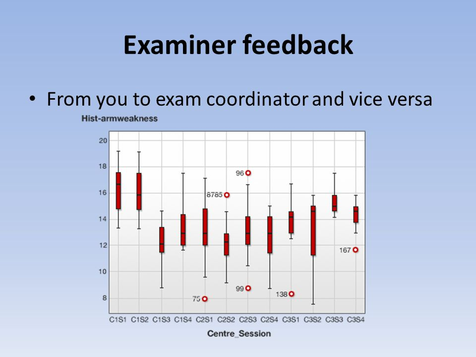 Examiner feedback From you to exam coordinator and vice versa