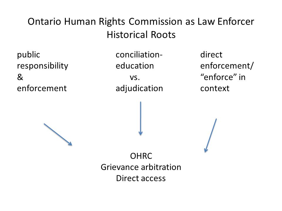 Ontario Human Rights Commission as Law Enforcer Historical Roots publicconciliation-direct responsibilityeducationenforcement/ &vs. enforce in enforcementadjudicationcontext OHRC Grievance arbitration Direct access