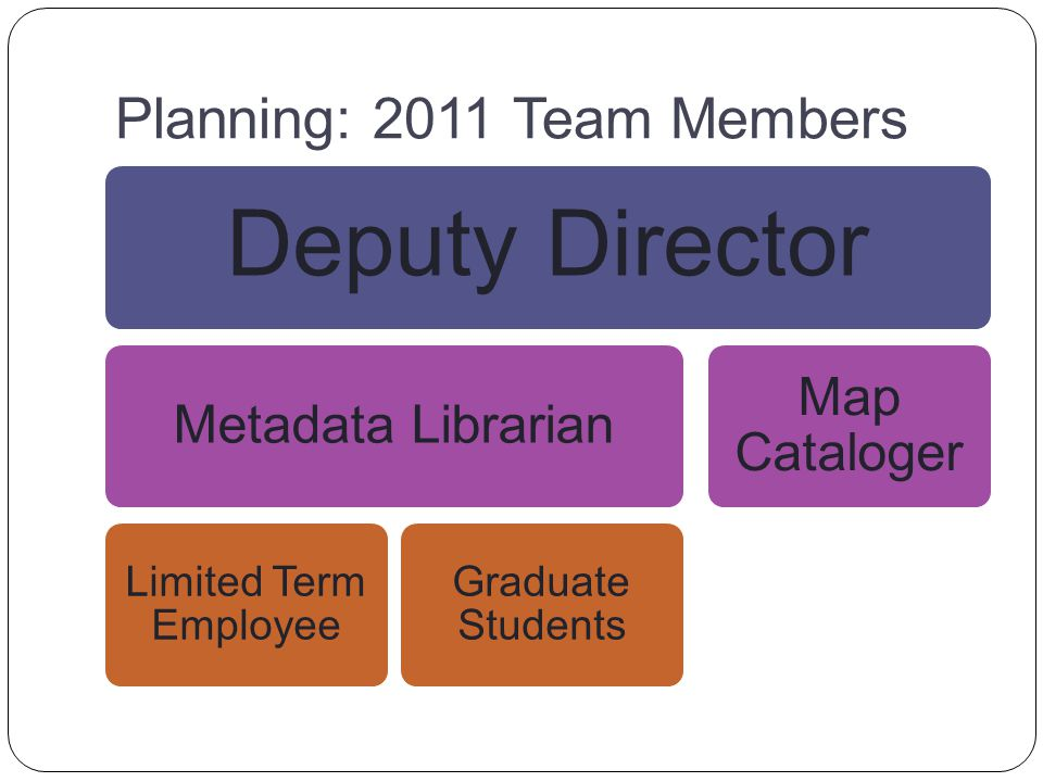 Planning: 2011 Team Members Deputy Director Metadata Librarian Limited Term Employee Graduate Students Map Cataloger
