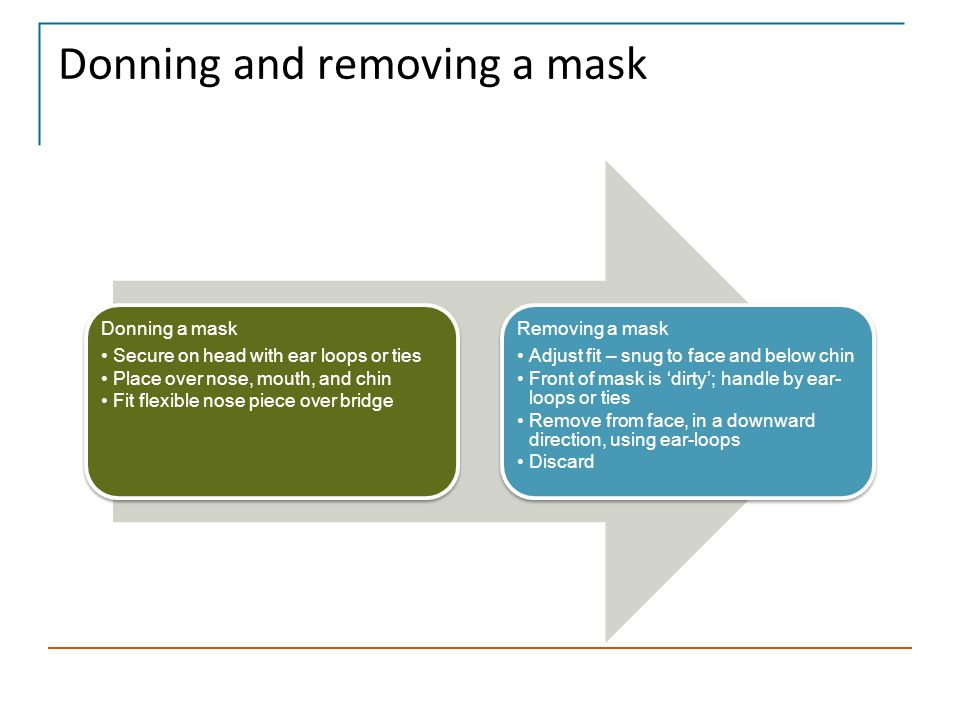 Donning and removing a mask Donning a mask Secure on head with ear loops or ties Place over nose, mouth, and chin Fit flexible nose piece over bridge
