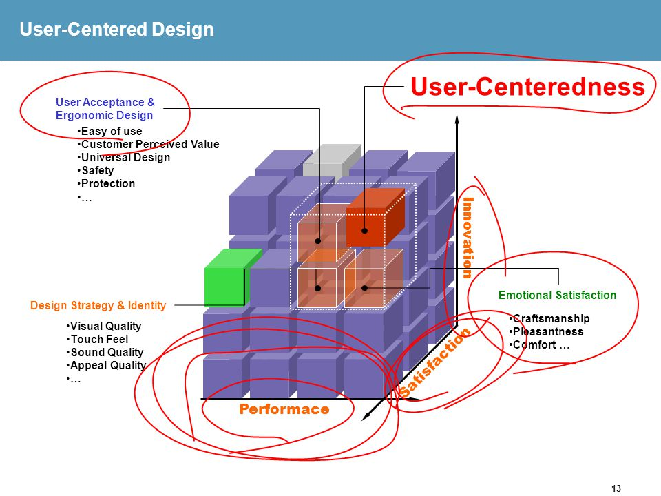 13 User-Centered Design Innovation Satisfaction Performace Design Strategy & Identity User Acceptance & Ergonomic Design Emotional Satisfaction Easy of use Customer Perceived Value Universal Design Safety Protection … Visual Quality Touch Feel Sound Quality Appeal Quality … Craftsmanship Pleasantness Comfort … User-Centeredness