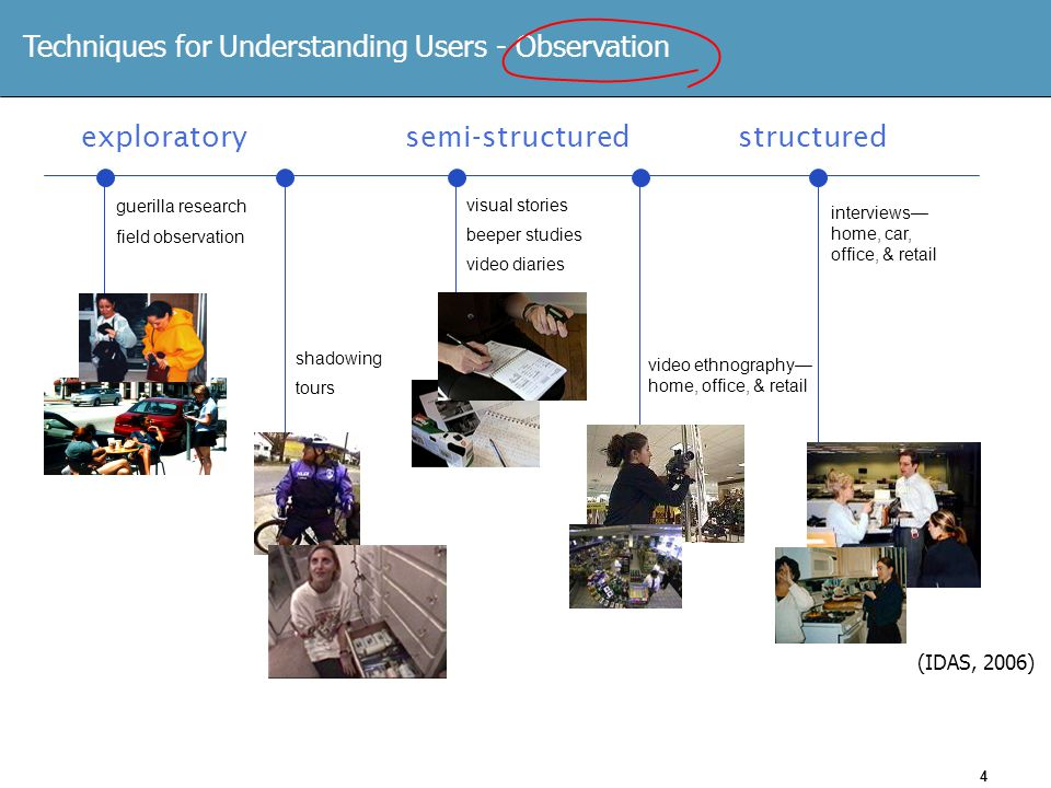 4 Techniques for Understanding Users - Observation guerilla research field observation shadowing tours visual stories beeper studies video diaries video ethnography— home, office, & retail interviews— home, car, office, & retail exploratorysemi-structuredstructured (IDAS, 2006)