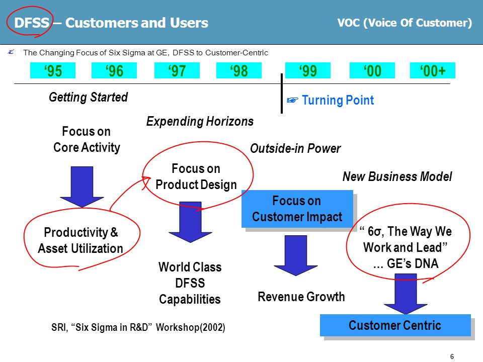 6 Getting Started Expending Horizons Outside-in Power New Business Model Focus on Core Activity Focus on Product Design Focus on Customer Impact 6σ, The Way We Work and Lead … GE's DNA '95'97'98'96'99'00'00+ Productivity & Asset Utilization World Class DFSS Capabilities Revenue Growth Customer Centric  The Changing Focus of Six Sigma at GE, DFSS to Customer-Centric SRI, Six Sigma in R&D Workshop(2002) ☞ Turning Point VOC (Voice Of Customer) DFSS – Customers and Users