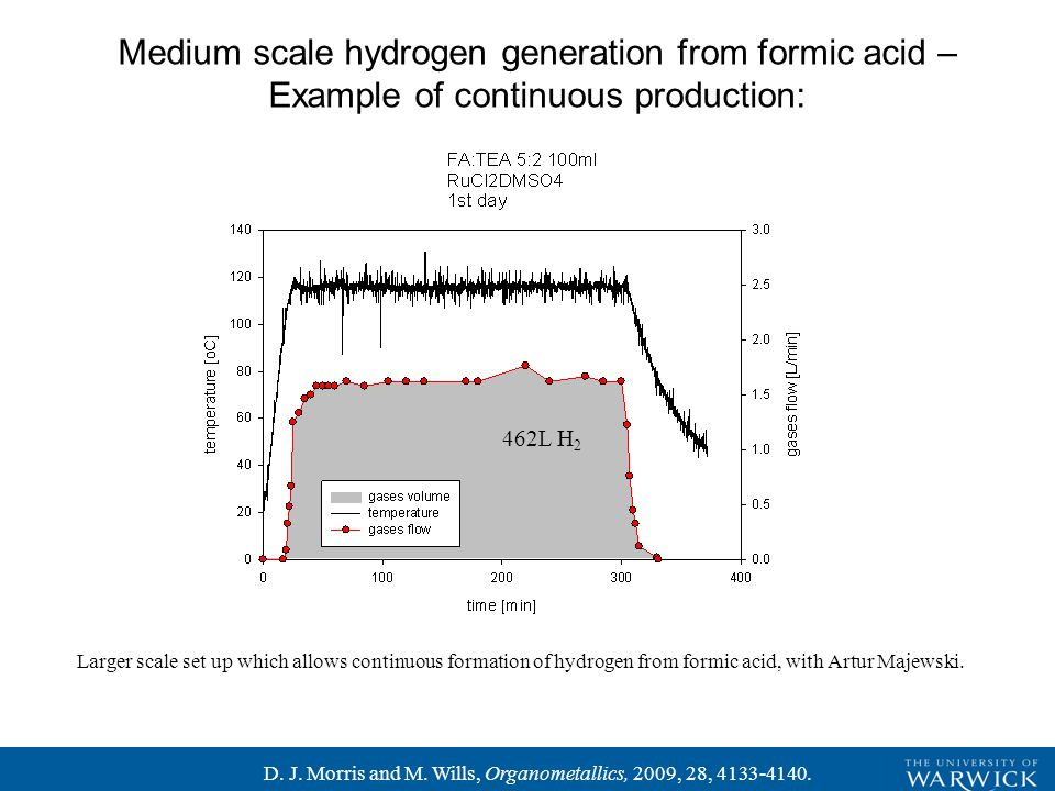 Larger scale set up which allows continuous formation of hydrogen from formic acid, with Artur Majewski.