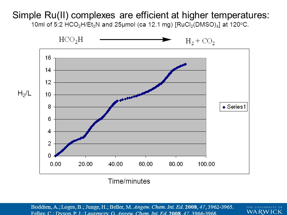 Time/minutes H 2 /L Simple Ru(II) complexes are efficient at higher temperatures: 10ml of 5:2 HCO 2 H/Et 3 N and 25µmol (ca 12.1 mg) [RuCl 2 (DMSO) 4 ] at 120 o C.