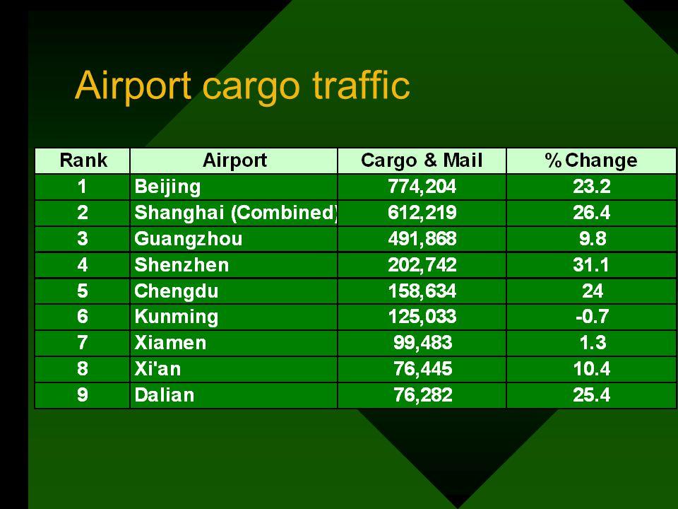 Airport cargo traffic