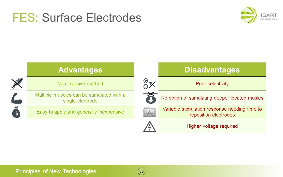 FES: Surface Electrodes Principles of New Technologies 35 Advantages Non invasive method Multiple muscles can be stimulated with a single electrode Ea