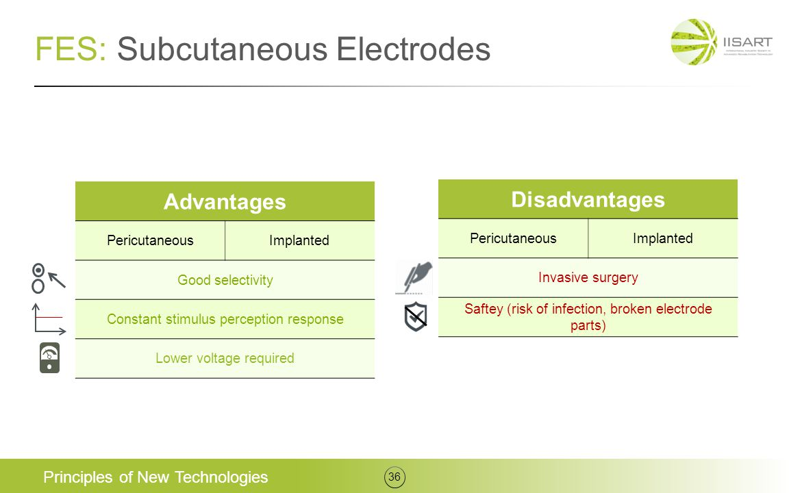 Advantages PericutaneousImplanted Good selectivity Constant stimulus perception response Lower voltage required FES: Subcutaneous Electrodes Principle