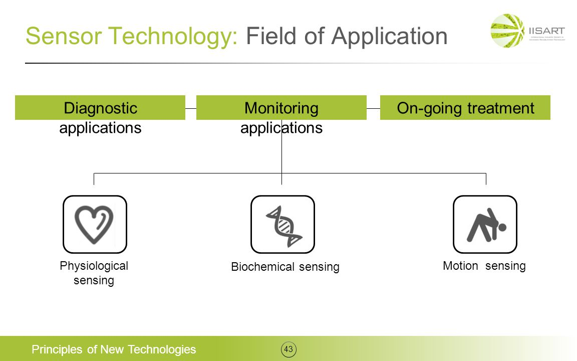 Sensor Technology: Field of Application Principles of New Technologies 43 Physiological sensing Biochemical sensing Motion sensing Diagnostic applicat