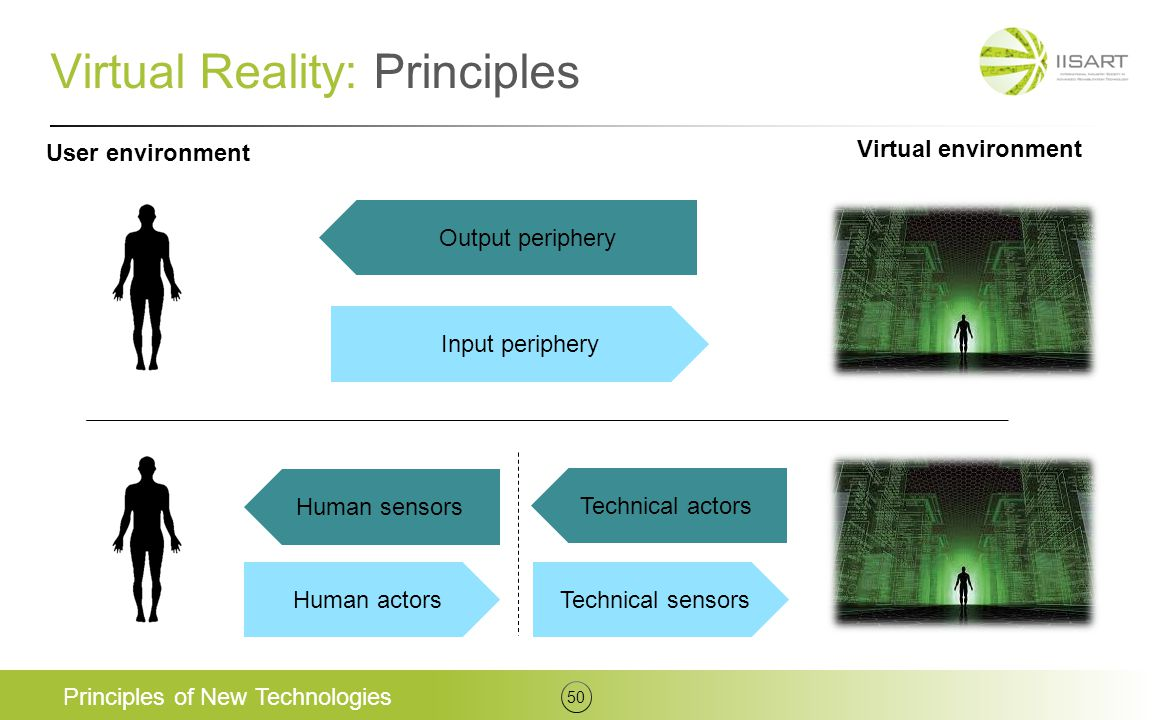Virtual Reality: Principles Principles of New Technologies 50 Output periphery Input periphery Technical actors Human sensors Human actorsTechnical se
