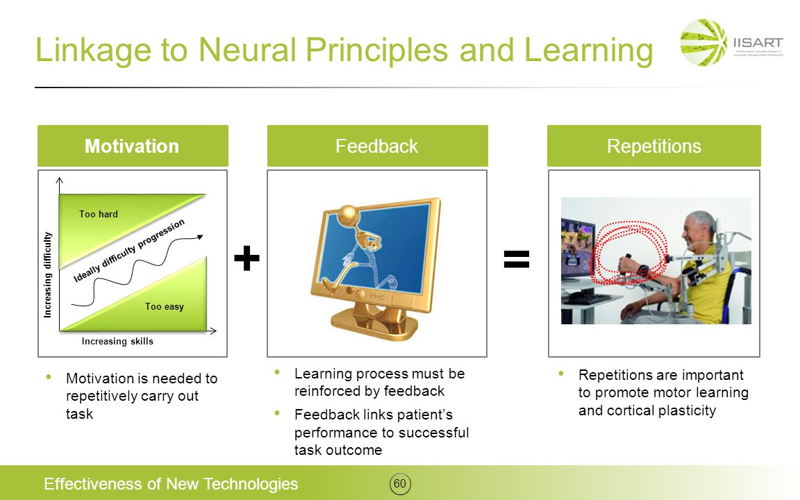 Linkage to Neural Principles and Learning Effectiveness of New Technologies 60 Feedback Learning process must be reinforced by feedback Feedback links