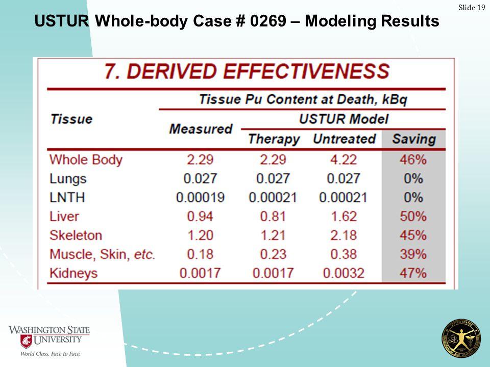 Slide 19 USTUR Whole-body Case # 0269 – Modeling Results