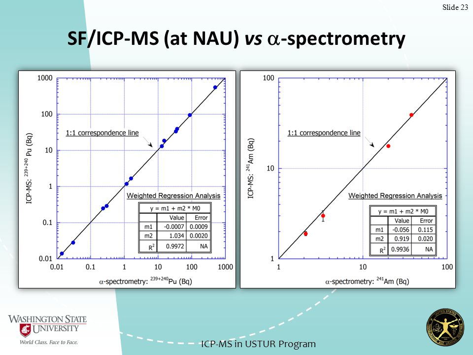 Slide 23 SF/ICP-MS (at NAU) vs  -spectrometry ICP-MS in USTUR Program