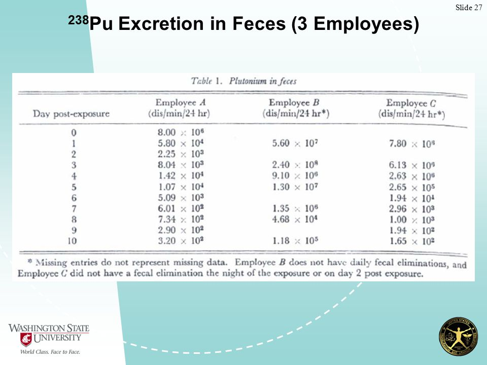 Slide 27 238 Pu Excretion in Feces (3 Employees)