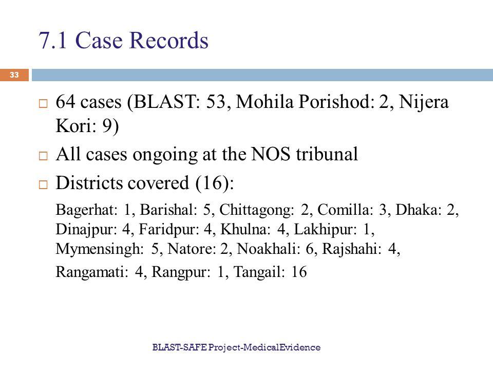 7.1 Case Records  64 cases (BLAST: 53, Mohila Porishod: 2, Nijera Kori: 9)  All cases ongoing at the NOS tribunal  Districts covered (16): Bagerhat: 1, Barishal: 5, Chittagong: 2, Comilla: 3, Dhaka: 2, Dinajpur: 4, Faridpur: 4, Khulna: 4, Lakhipur: 1, Mymensingh: 5, Natore: 2, Noakhali: 6, Rajshahi: 4, Rangamati: 4, Rangpur: 1, Tangail: 16 BLAST-SAFE Project-MedicalEvidence 33