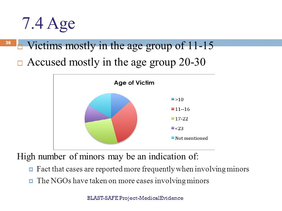 7.4 Age  Victims mostly in the age group of 11-15  Accused mostly in the age group 20-30 High number of minors may be an indication of:  Fact that cases are reported more frequently when involving minors  The NGOs have taken on more cases involving minors BLAST-SAFE Project-MedicalEvidence 36