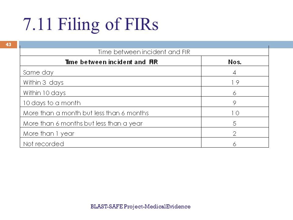 7.11 Filing of FIRs BLAST-SAFE Project-MedicalEvidence 43
