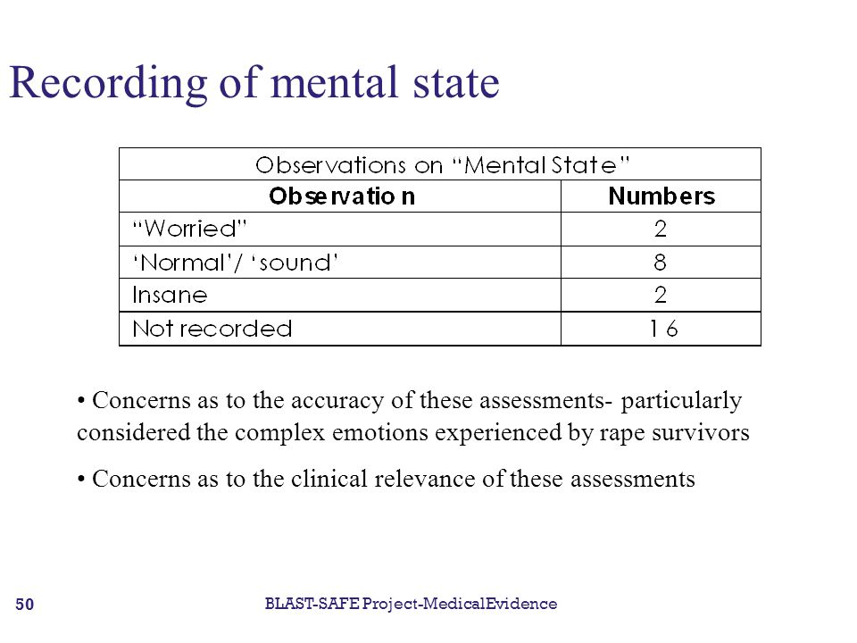 Recording of mental state Concerns as to the accuracy of these assessments- particularly considered the complex emotions experienced by rape survivors Concerns as to the clinical relevance of these assessments BLAST-SAFE Project-MedicalEvidence 50