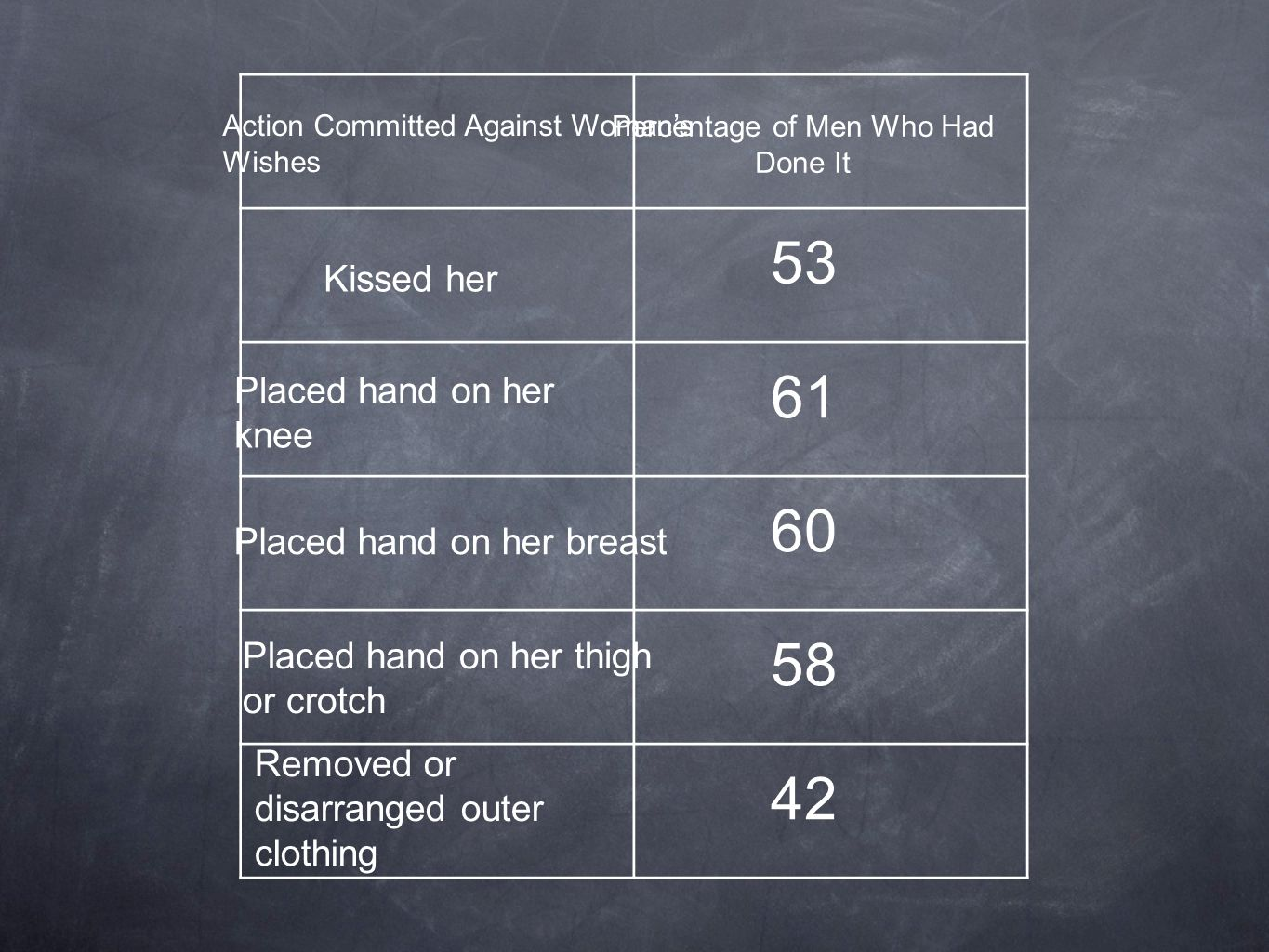 Action Committed Against Woman's Wishes Percentage of Men Who Had Done It Kissed her Placed hand on her knee Placed hand on her breast Placed hand on her thigh or crotch Removed or disarranged outer clothing 53 42 58 60 61