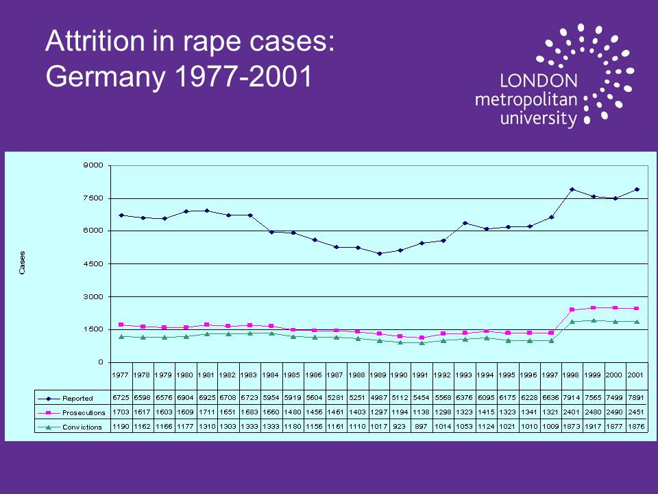 Attrition in rape cases: Germany 1977-2001
