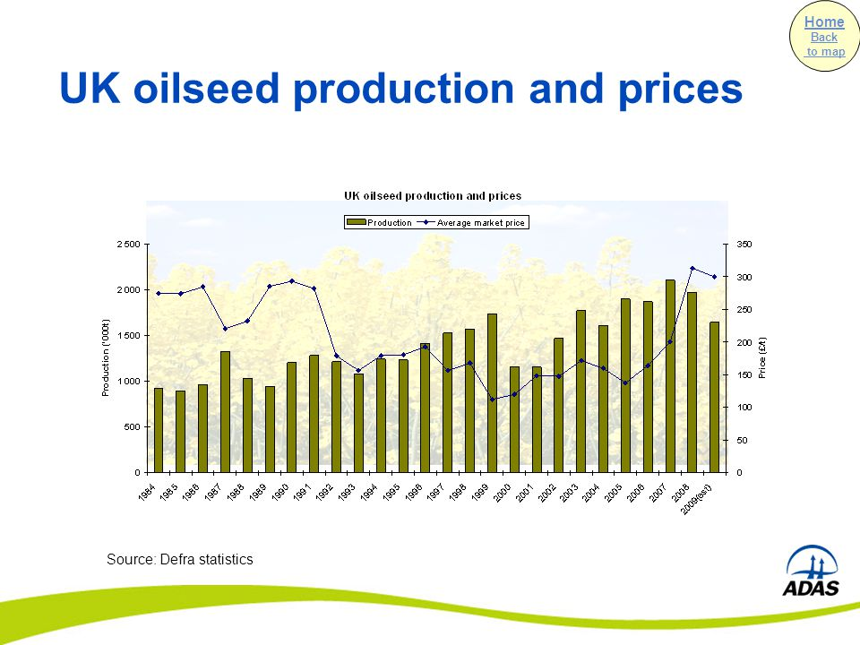 UK oilseed production and prices Source: Defra statistics Home Back to map
