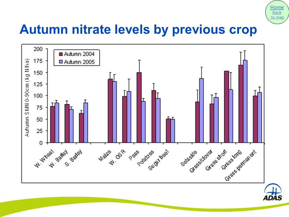 Autumn nitrate levels by previous crop Home Back to map