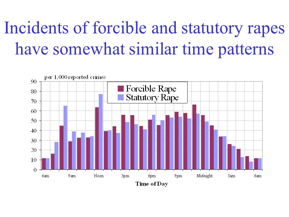 Incidents of forcible and statutory rapes have somewhat similar time patterns