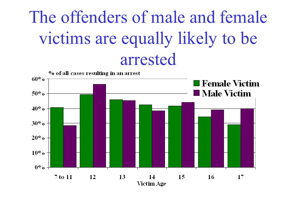The offenders of male and female victims are equally likely to be arrested