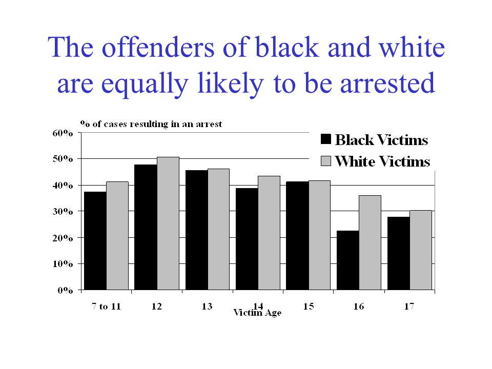 The offenders of black and white are equally likely to be arrested