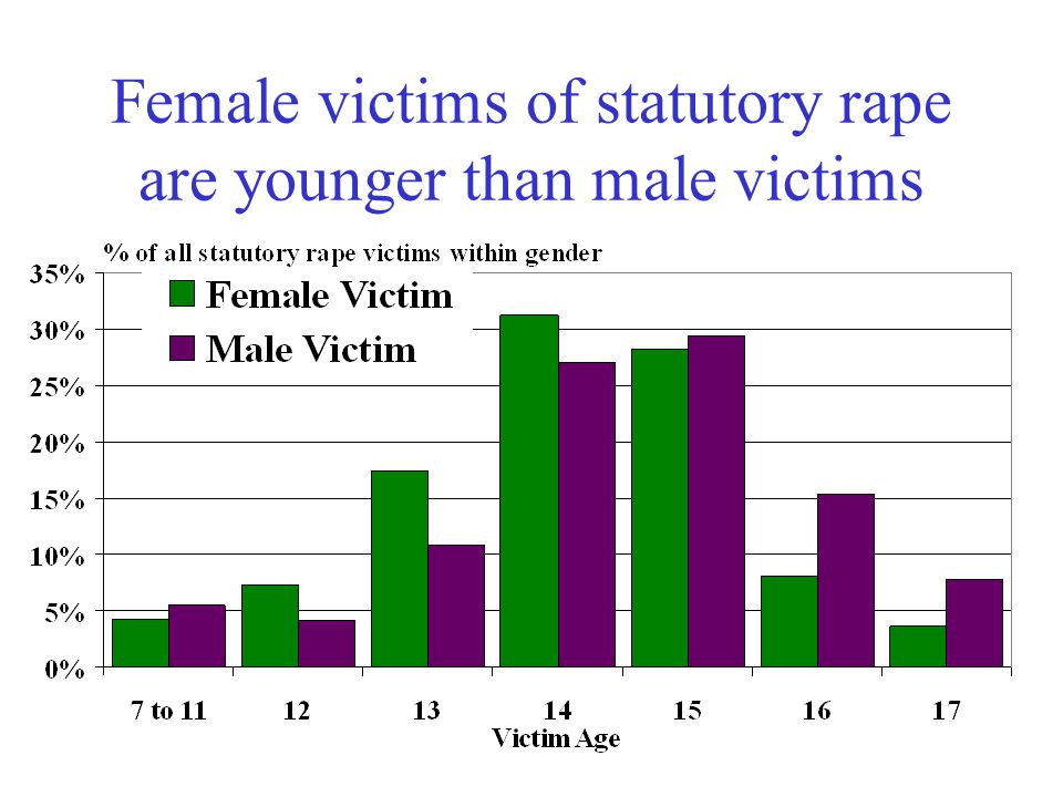 White victims of statutory rape are older than black victims