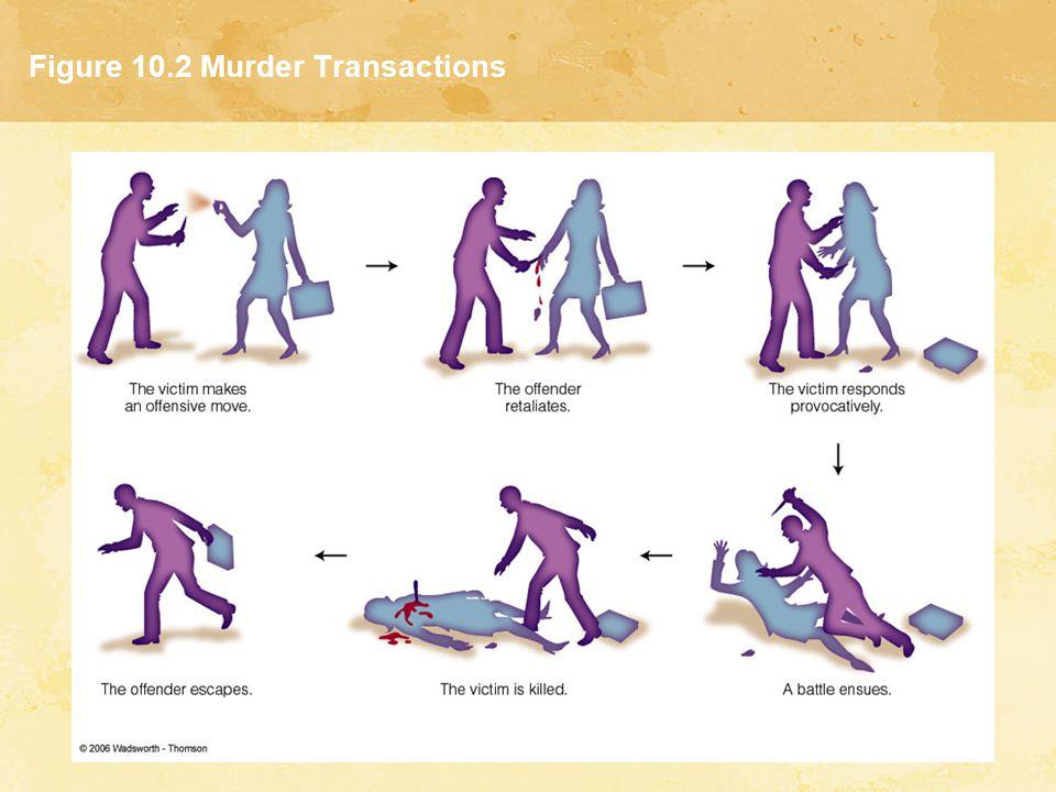 Figure 10.2 Murder Transactions