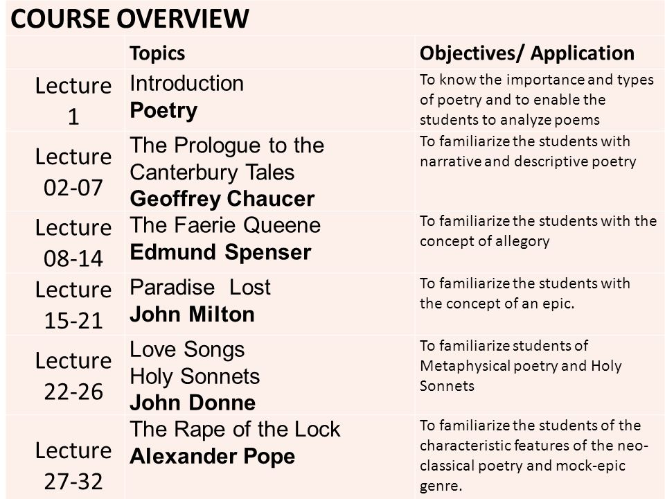 COURSE OVERVIEW TopicsObjectives/ Application Lecture 1 Introduction Poetry To know the importance and types of poetry and to enable the students to analyze poems Lecture 02-07 The Prologue to the Canterbury Tales Geoffrey Chaucer To familiarize the students with narrative and descriptive poetry Lecture 08-14 The Faerie Queene Edmund Spenser To familiarize the students with the concept of allegory Lecture 15-21 Paradise Lost John Milton To familiarize the students with the concept of an epic.