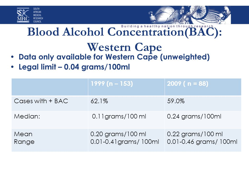Blood Alcohol Concentration(BAC): Western Cape Data only available for Western Cape (unweighted) Legal limit – 0.04 grams/100ml 1999 (n – 153)2009 ( n = 88) Cases with + BAC62.1%59.0% Median: 0.11grams/100 ml0.24 grams/100ml Mean Range 0.20 grams/100 ml 0.01-0.41grams/ 100ml 0.22 grams/100 ml 0.01-0.46 grams/ 100ml