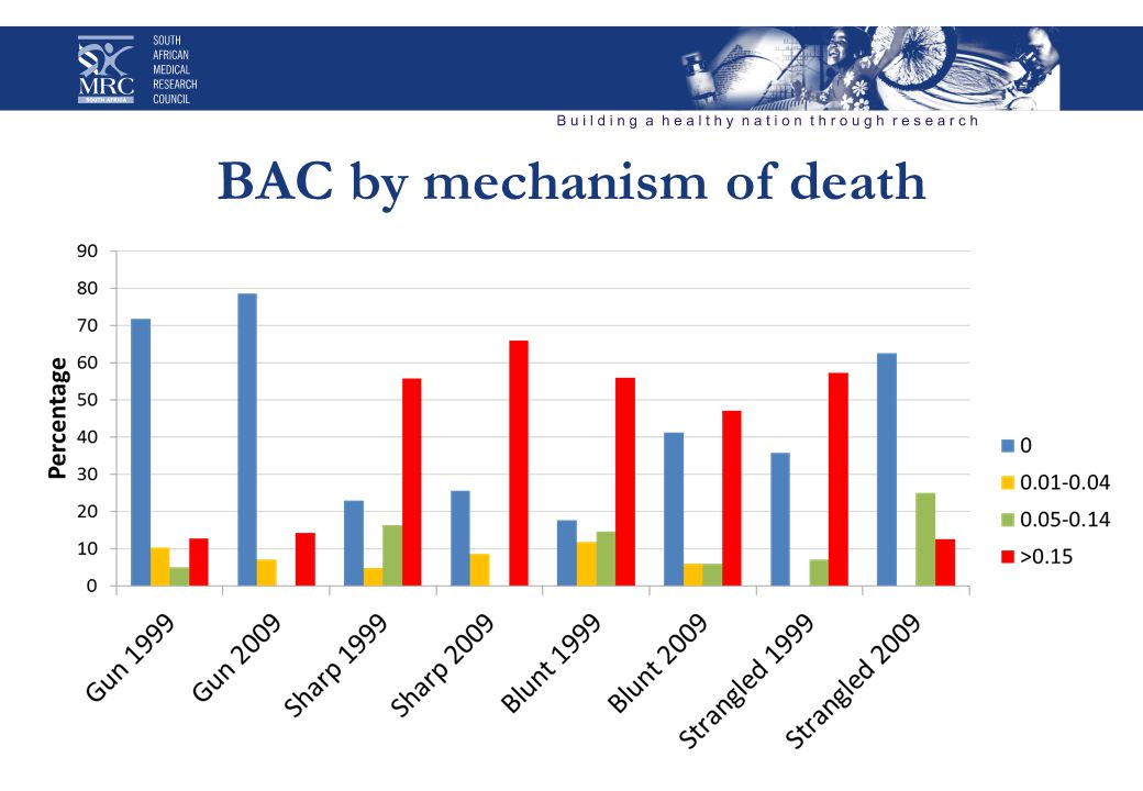 BAC by mechanism of death