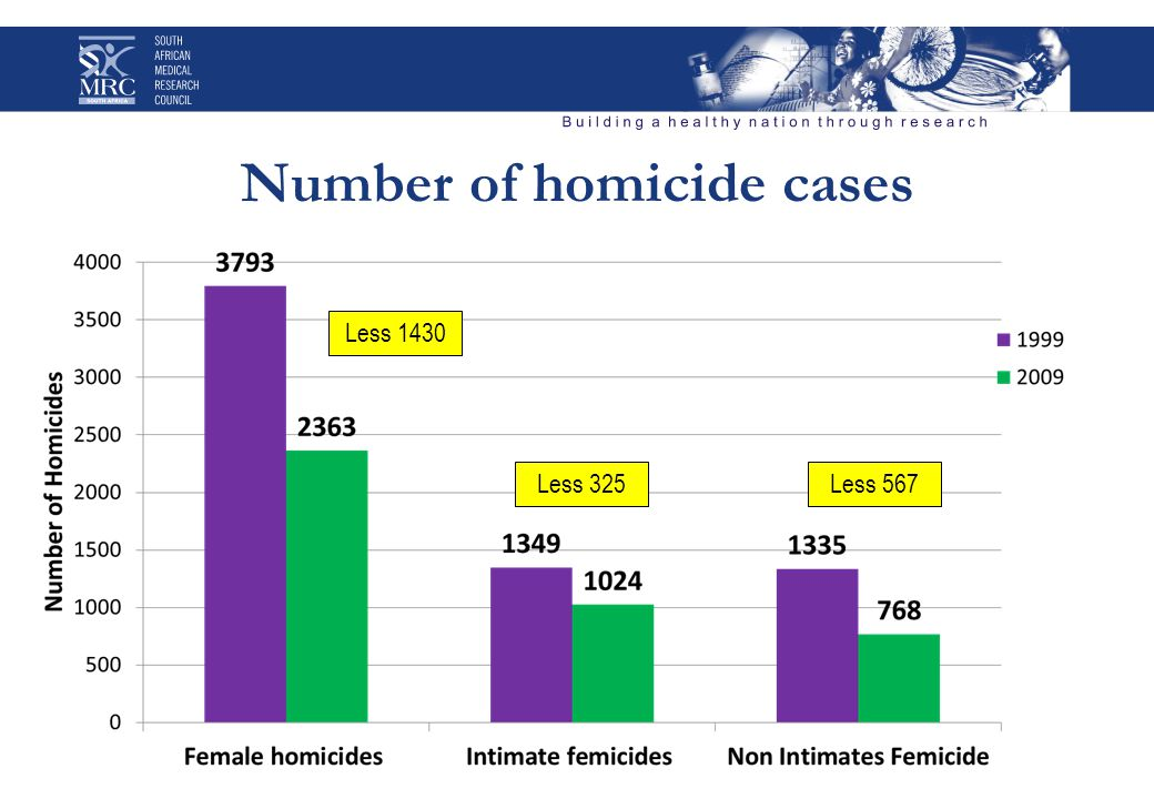 Number of homicide cases Less 1430 Less 325Less 567