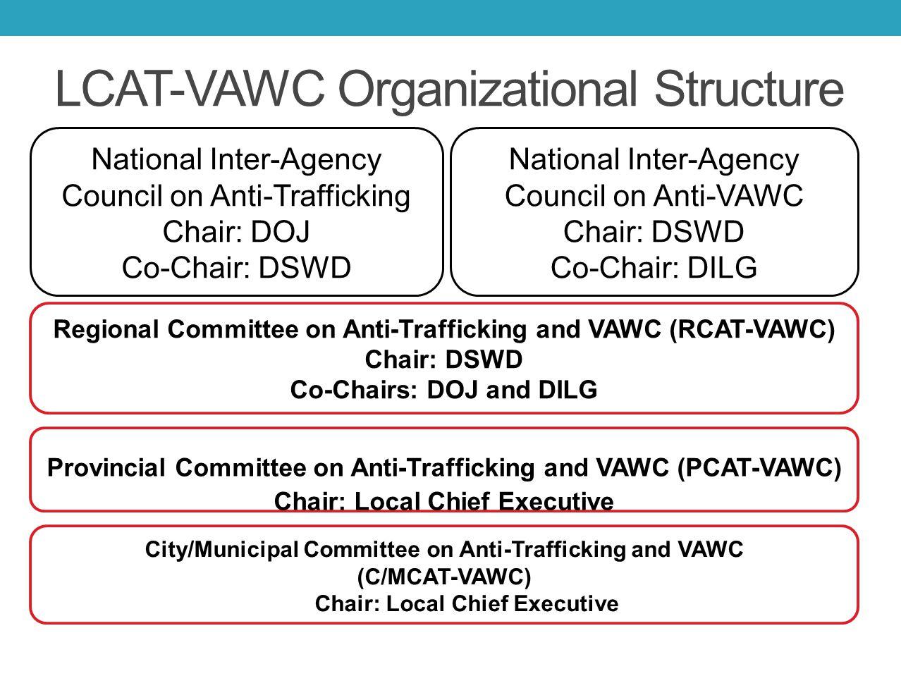 LCAT-VAWC Organizational Structure National Inter-Agency Council on Anti-Trafficking Chair: DOJ Co-Chair: DSWD National Inter-Agency Council on Anti-V