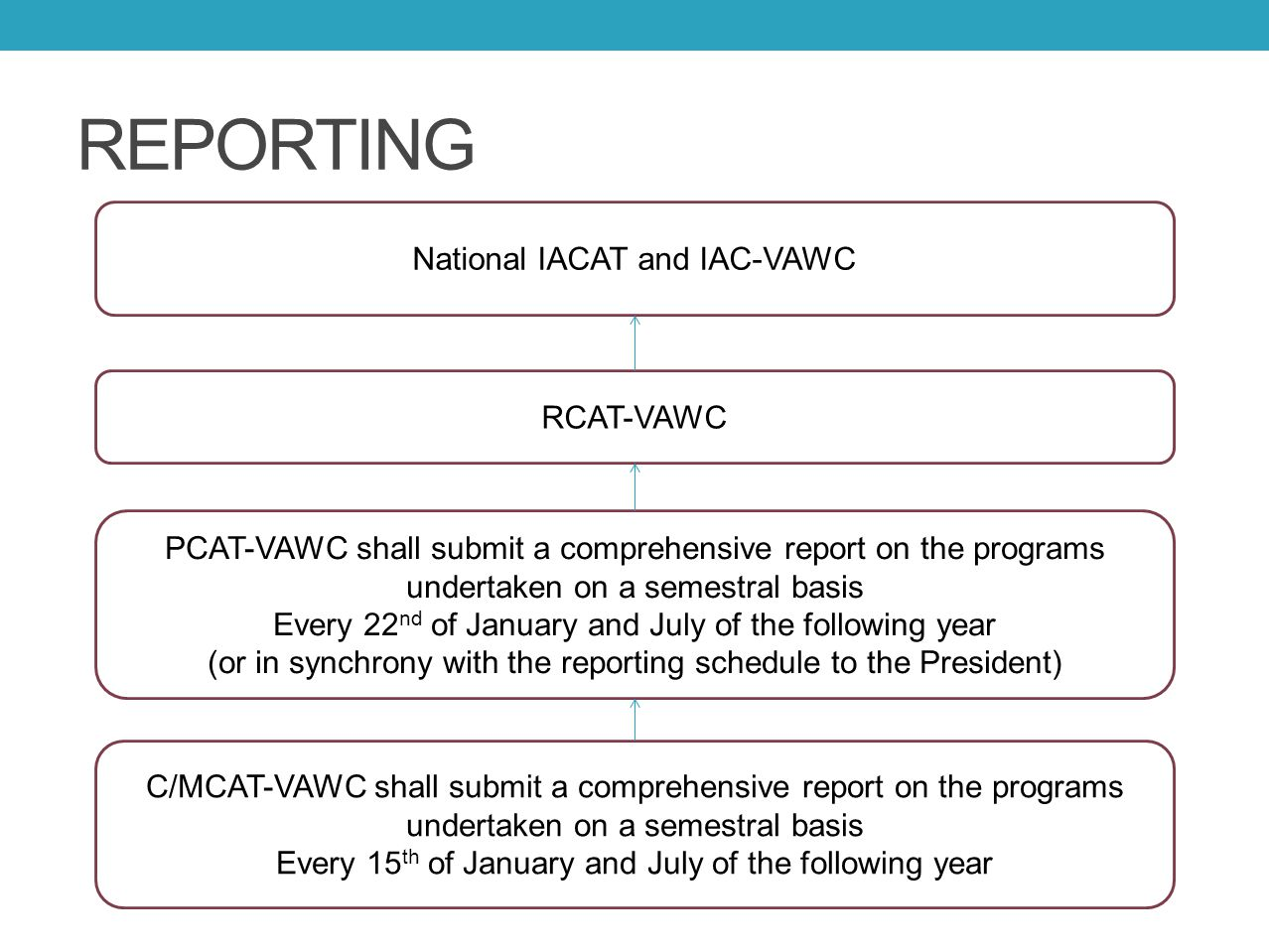 REPORTING C/MCAT-VAWC shall submit a comprehensive report on the programs undertaken on a semestral basis Every 15 th of January and July of the follo