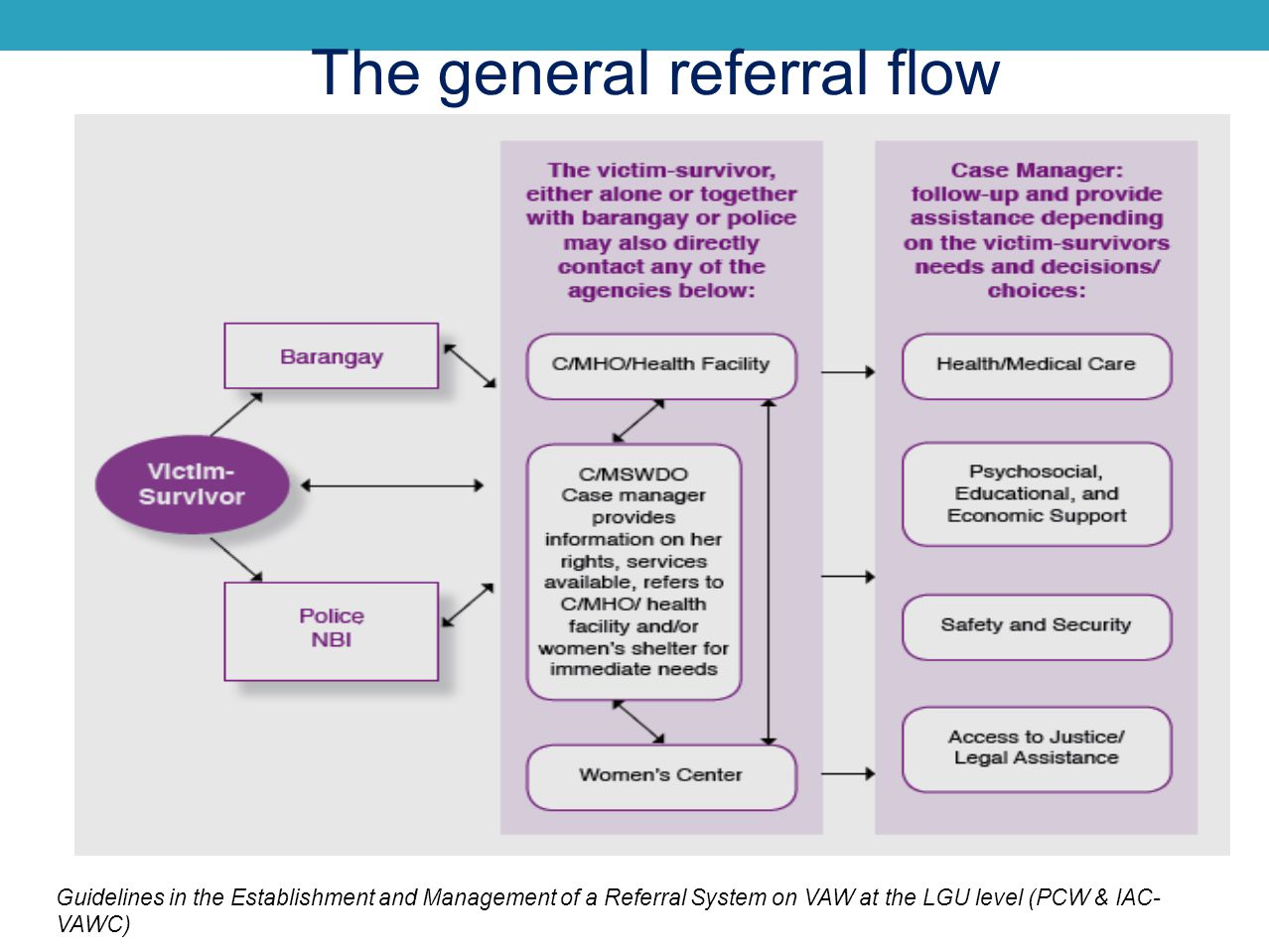 The general referral flow Guidelines in the Establishment and Management of a Referral System on VAW at the LGU level (PCW & IAC- VAWC)