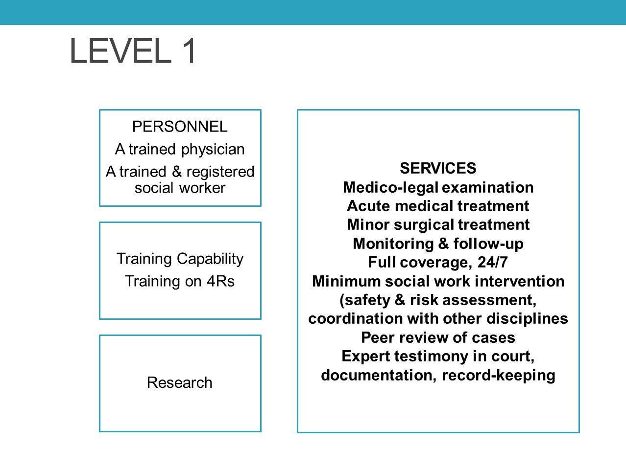 LEVEL 1 PERSONNEL A trained physician A trained & registered social worker Training Capability Training on 4Rs Research SERVICES Medico-legal examinat