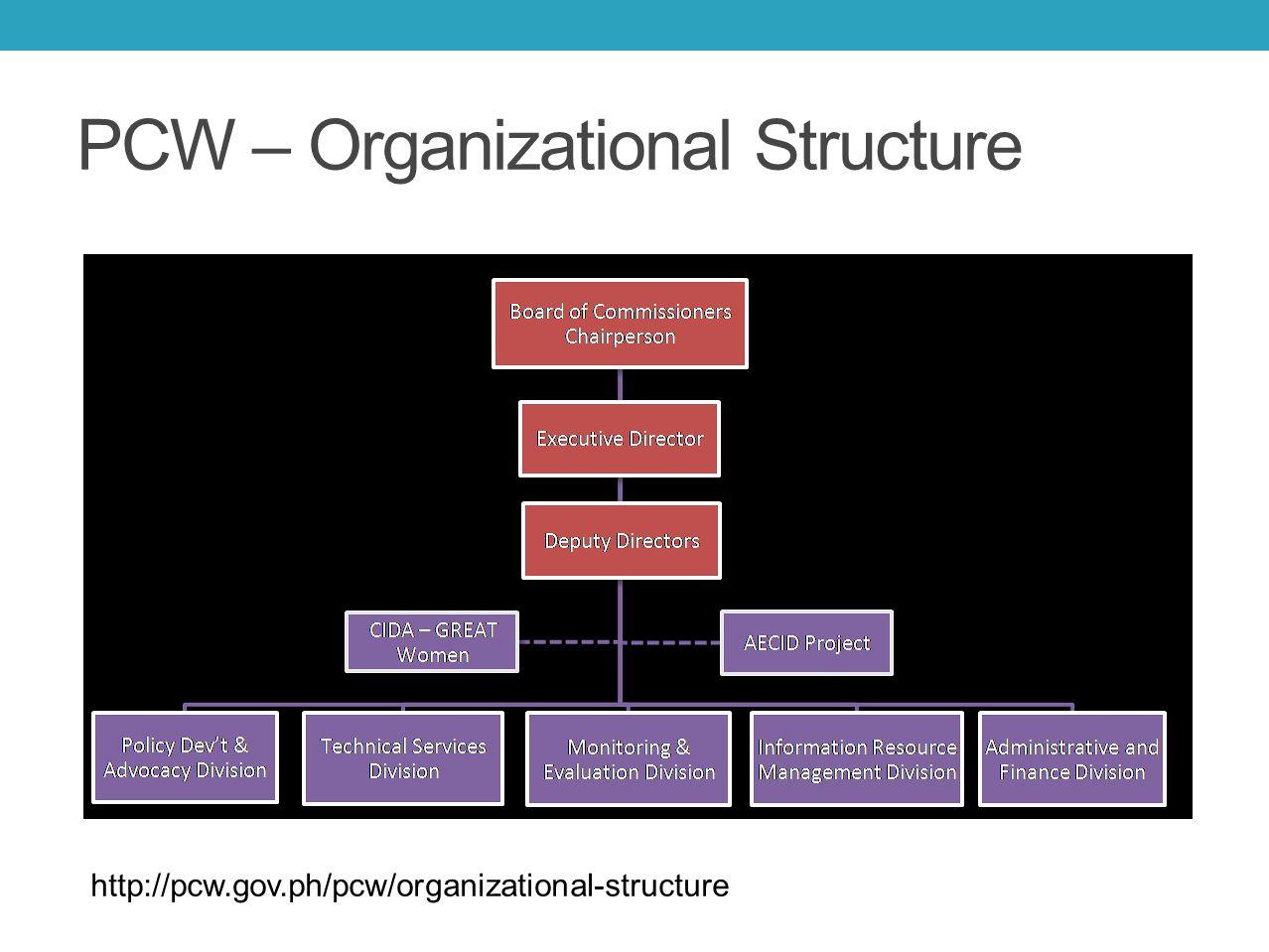 PCW – Organizational Structure http://pcw.gov.ph/pcw/organizational-structure