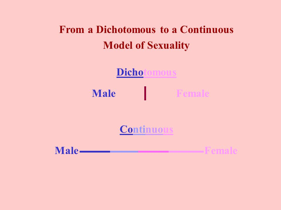 From a Dichotomous to a Continuous Model of Sexuality Dichotomous MaleFemale Continuous MaleFemale