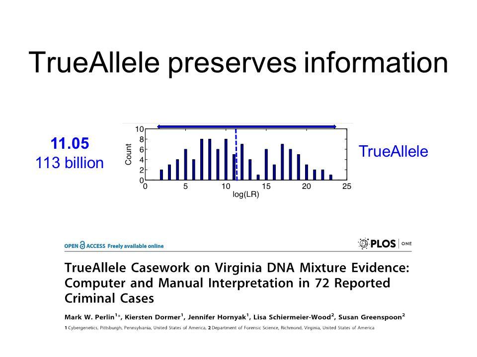TrueAllele preserves information 11.05 113 billion TrueAllele